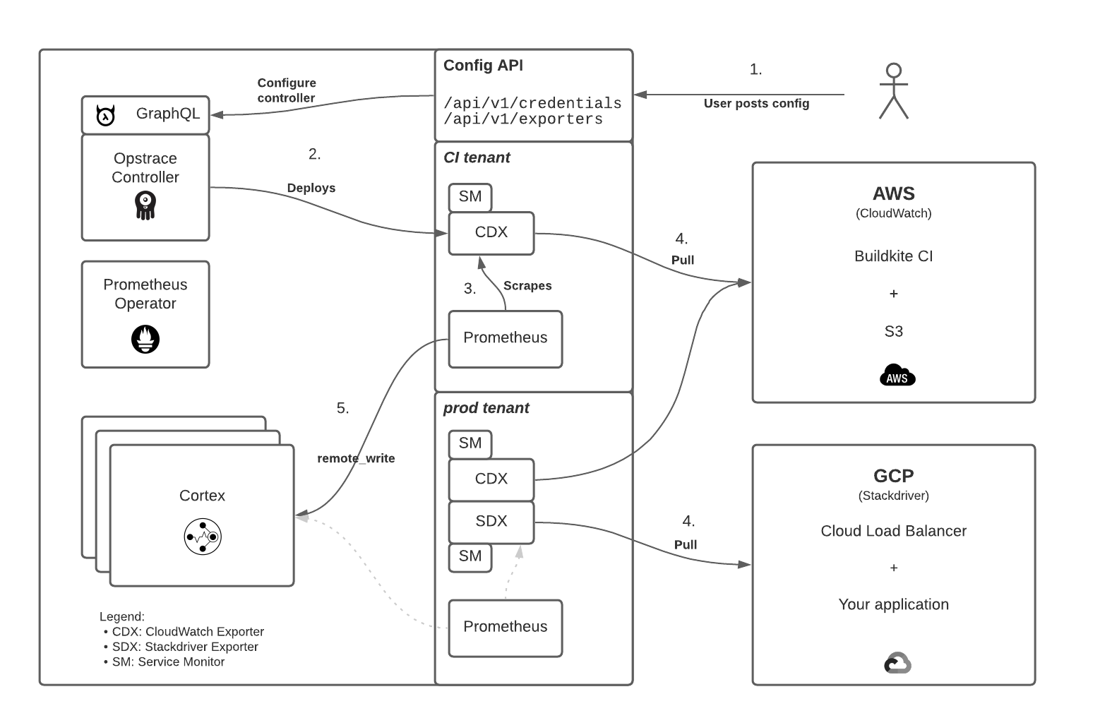 diagram of cloud exporter architecture showing AWS and GCP exporters