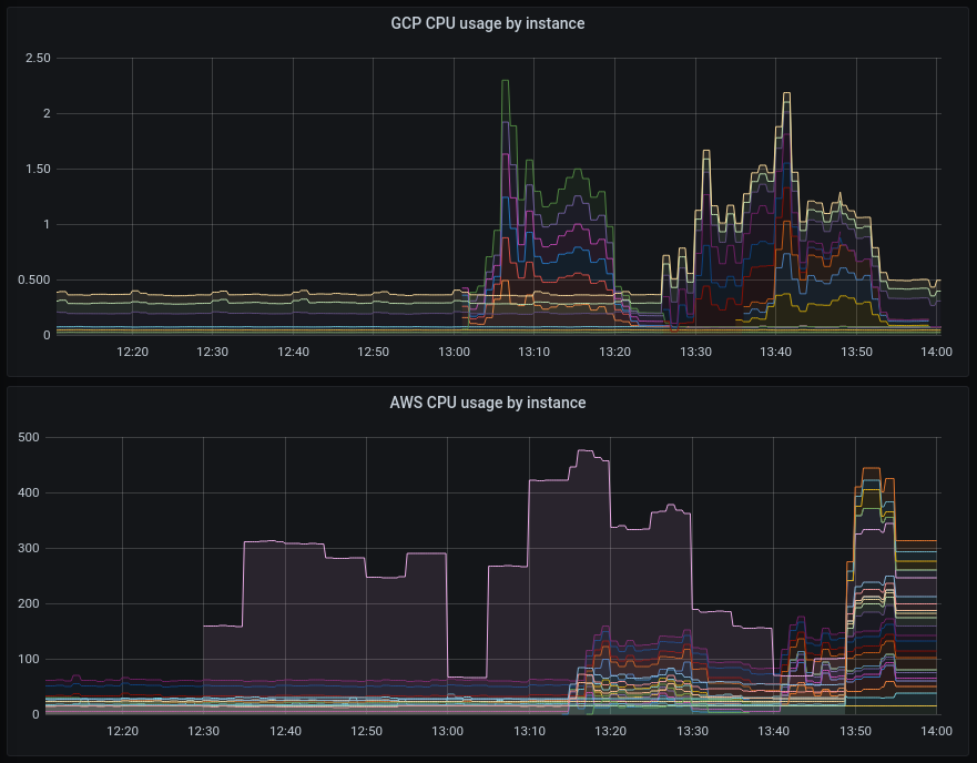 screenshot showing Grafana with AWS and GCP metrics in a common dashboard